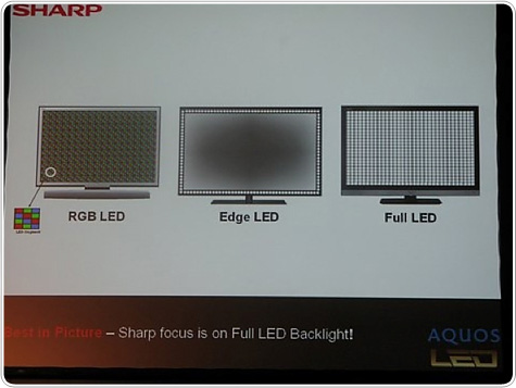 SHARP FULL LED BACKLIGHT